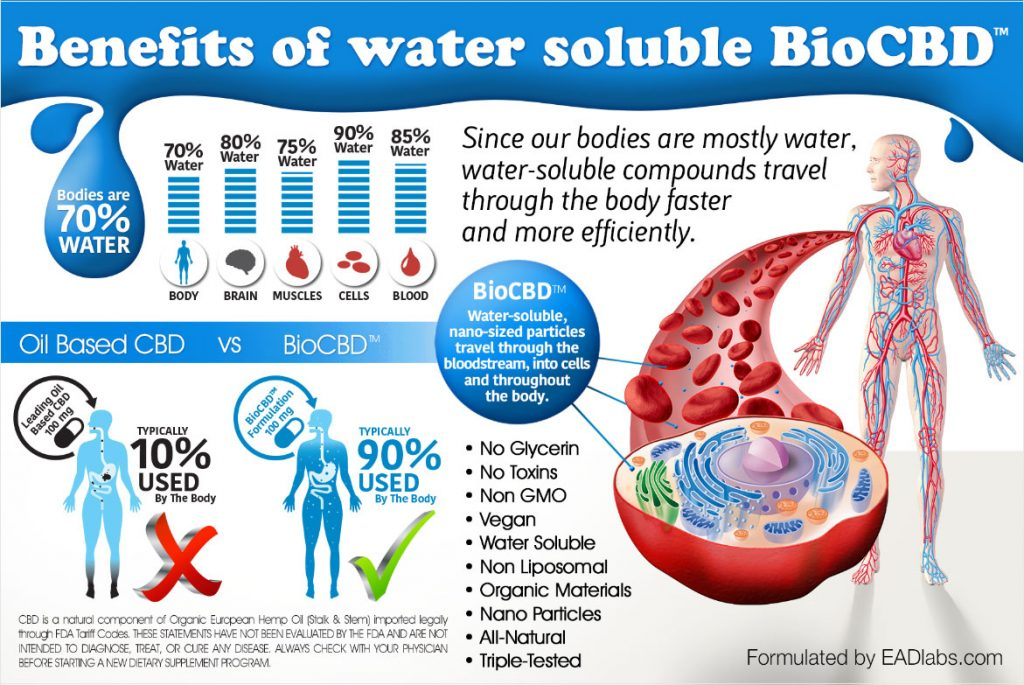 chart of water soluble cbd benefits